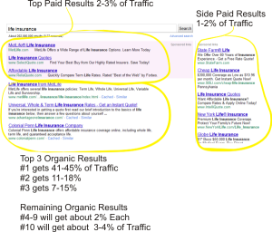 Estimated traffic from search engines based on position in search results